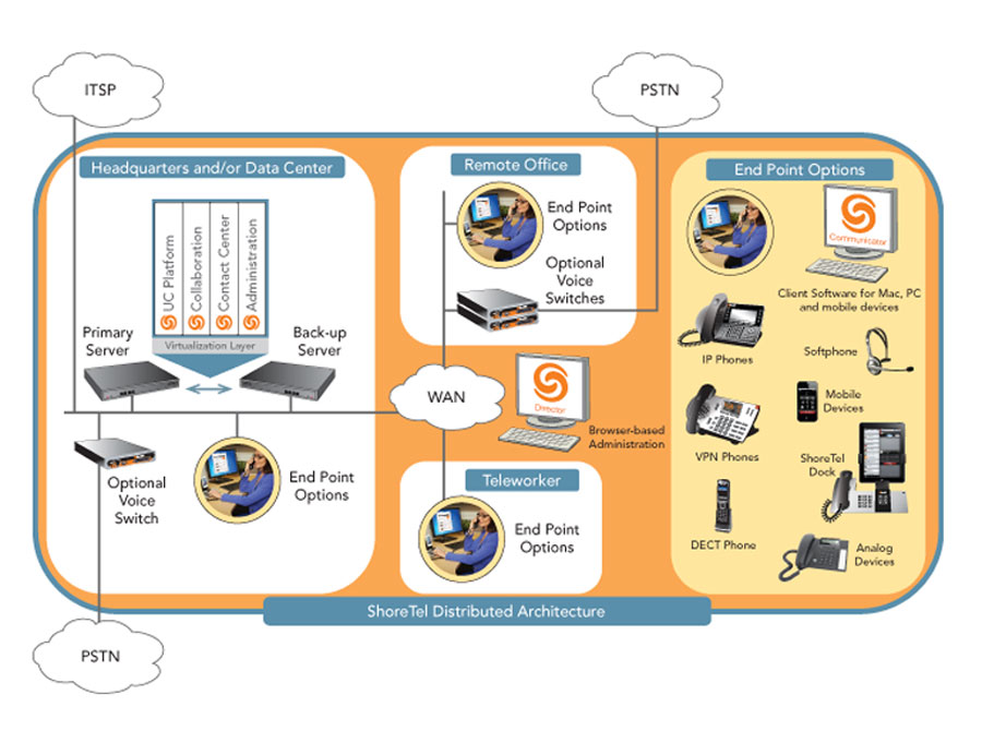 ShoreTel IP Phone System