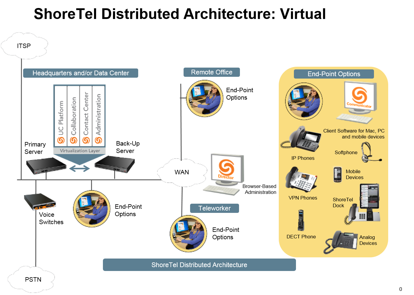 ShoreTel Virtualization