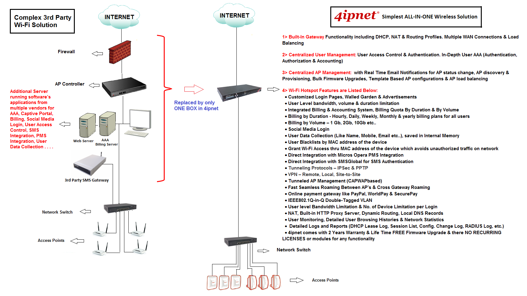 4ipnet All In One Wifi - APPLICOM