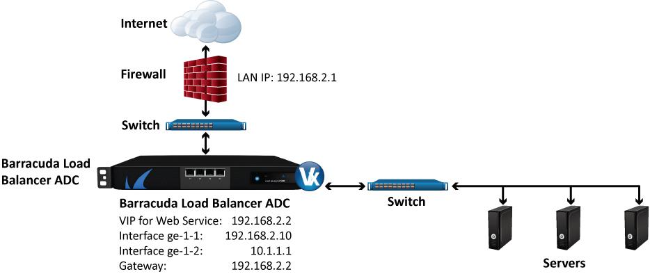 Load Balancer Adc